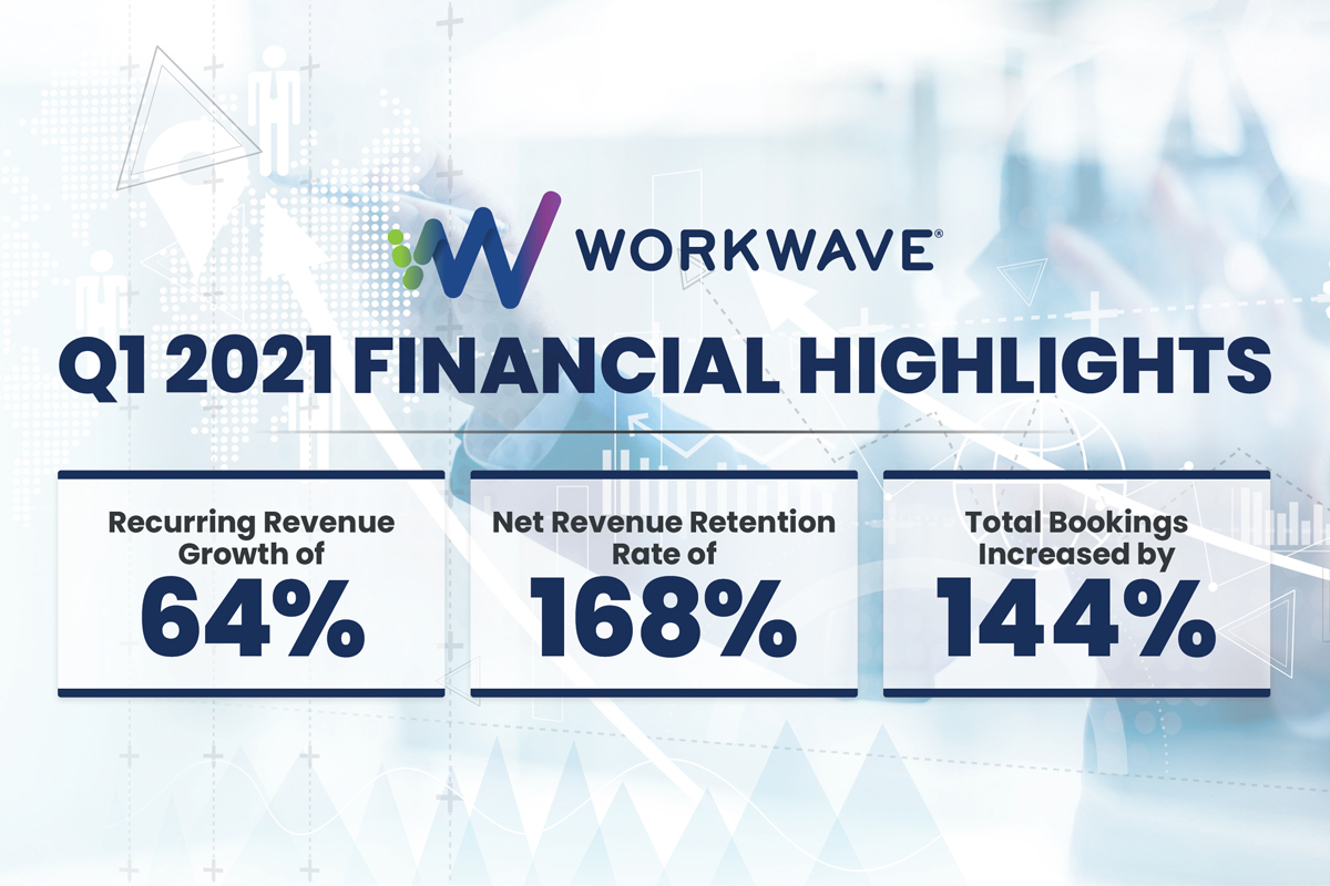 WorkWave Maintains Market Dominance With Strong Year-Over-Year Growth in Q1 2021