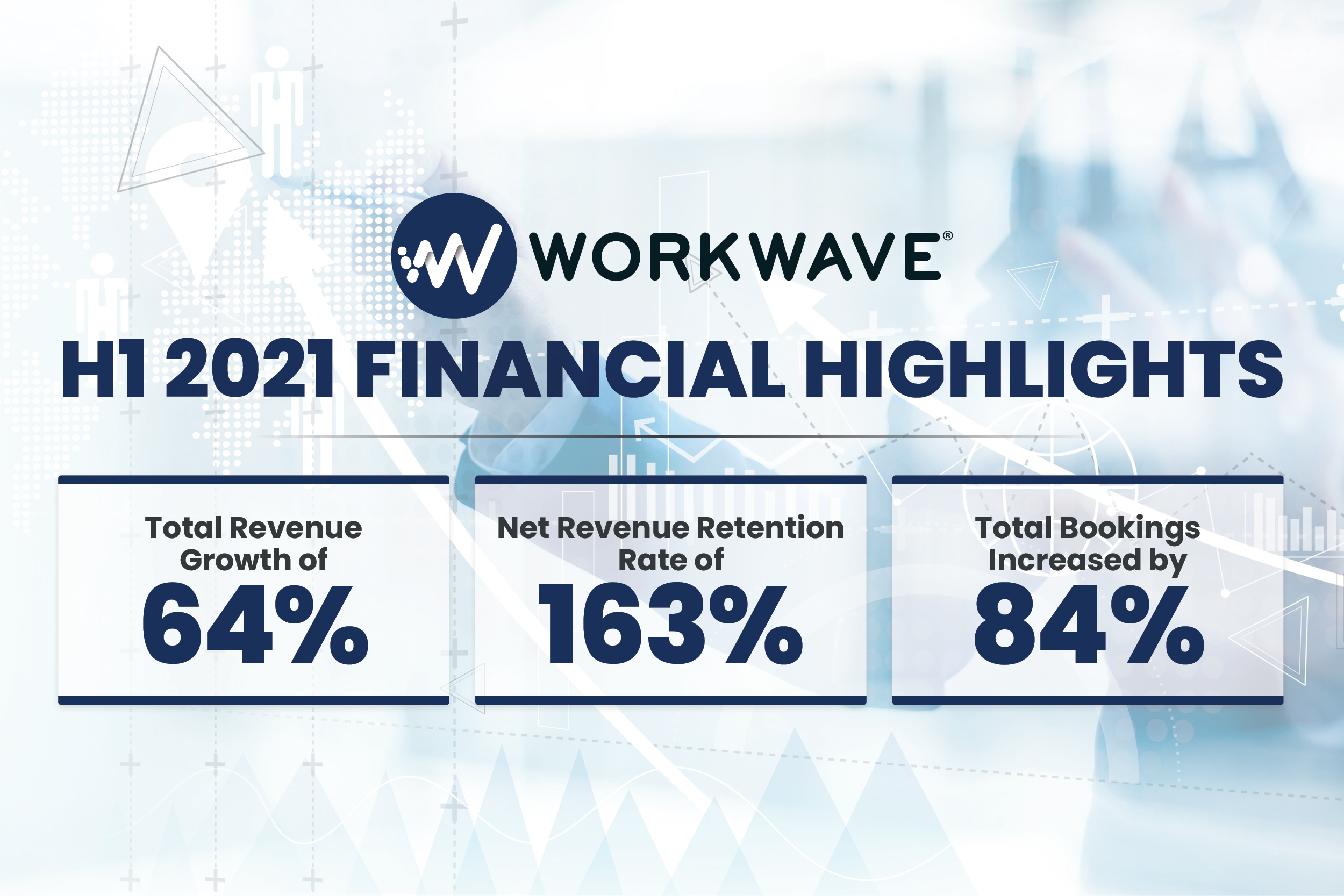 WorkWave Demonstrates Significant Financial Success Through First Half of 2021